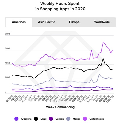 App Annie State of Mobile Report 2021