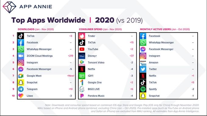 App Annie 2020 report