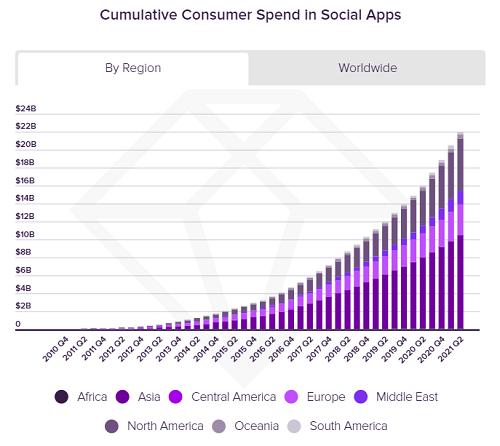 Gasto de los consumidores en Apps Sociales