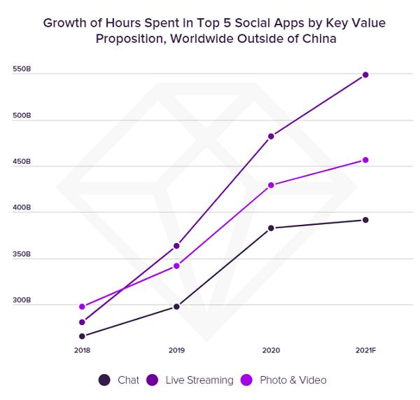 График использования социальных приложений App Annie