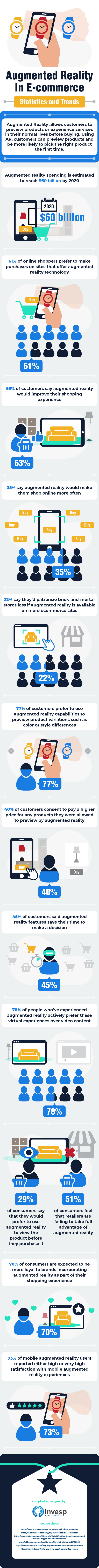 Infographic looks at the use of AR by eCommerce providers