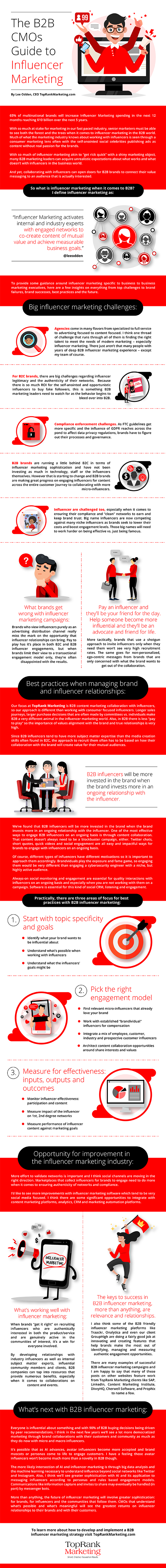 Infographic looks at influencer marketing trends for B2B brands