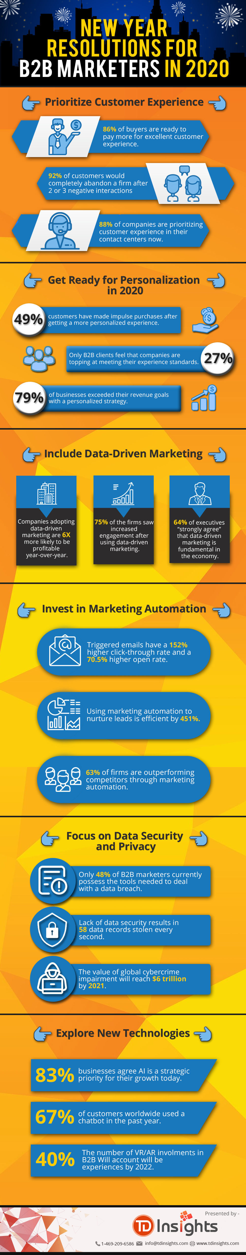 Infographic looks at evolving B2B marketing trends