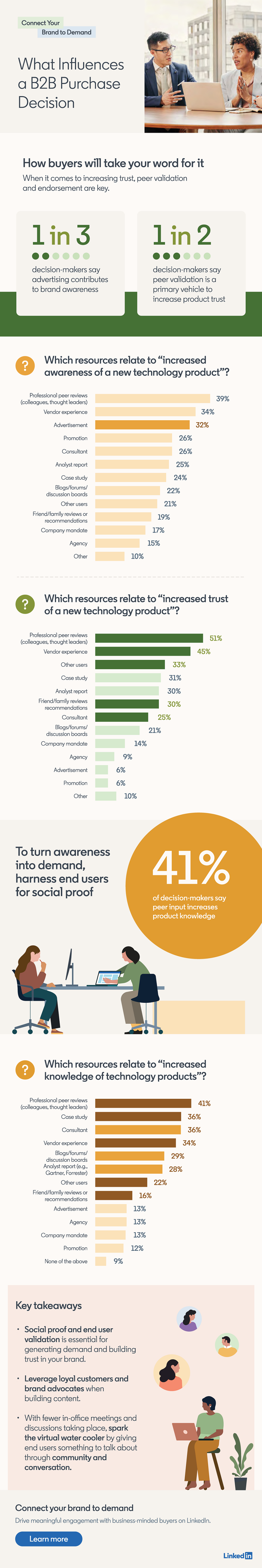 LinkedIn B2B purchase decisions infographic
