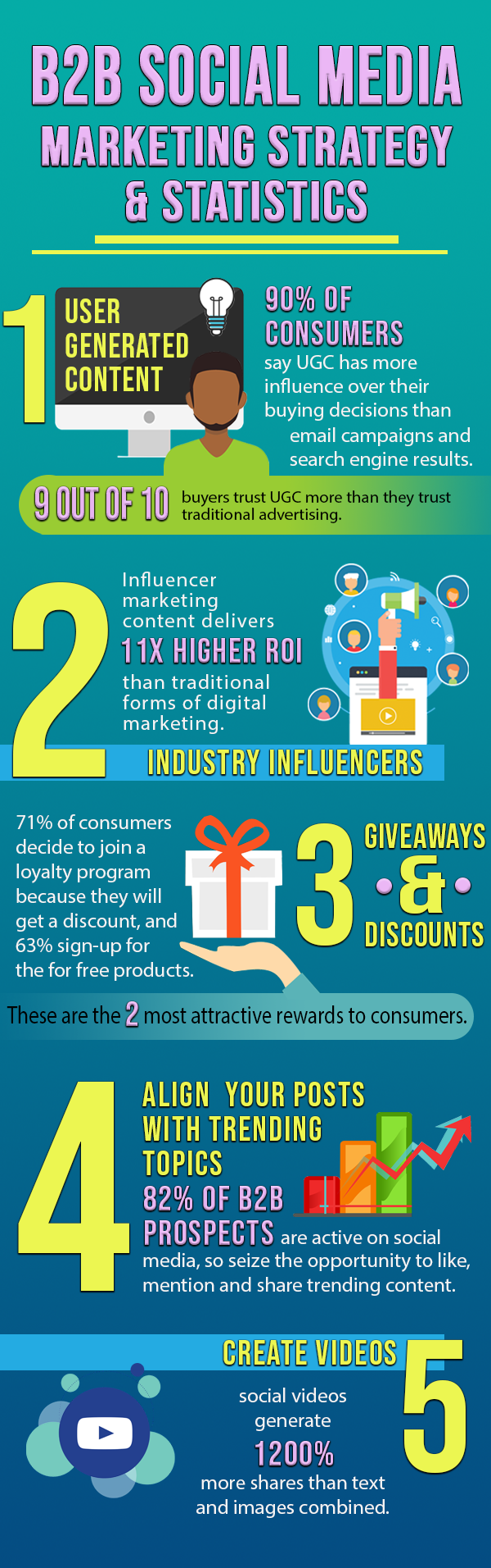 Infographic lists rising B2B digital marketing trends