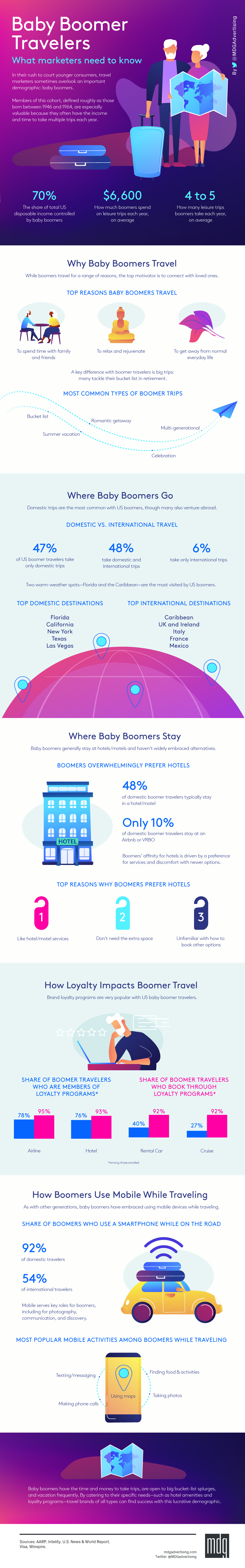 Infographic looks at travel trends among older audiences