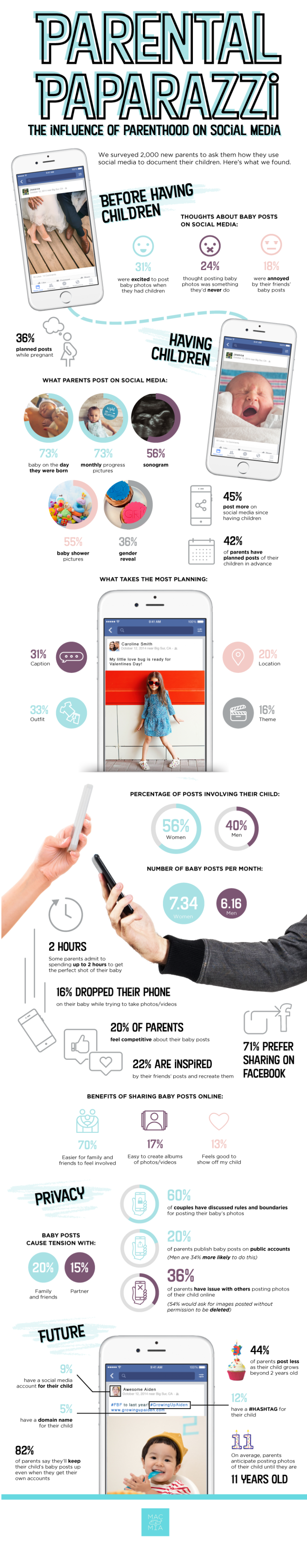The Influence of Parenthood on Social Media [Infographic] | Social Media Today