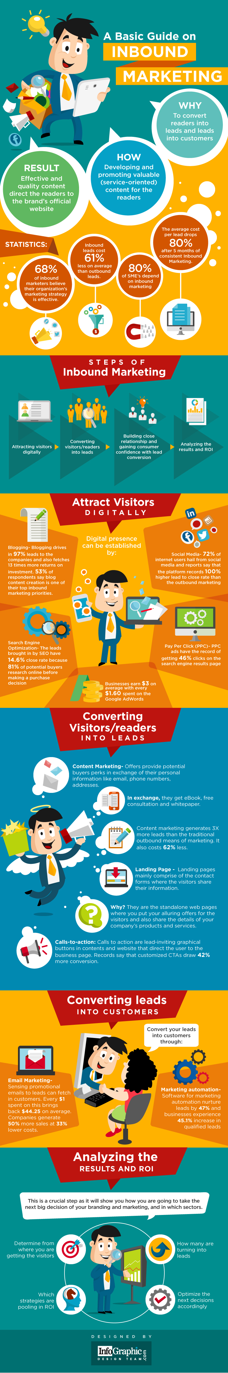 Infographic outlines inbound marketing basics