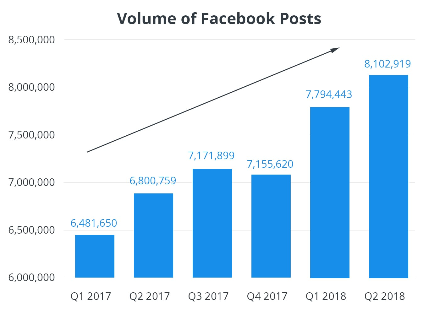 Chart shows increase in Facebook posting frequency from brand pages