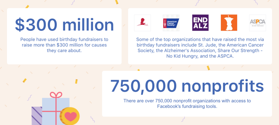 Facebook birthday fundraisers data