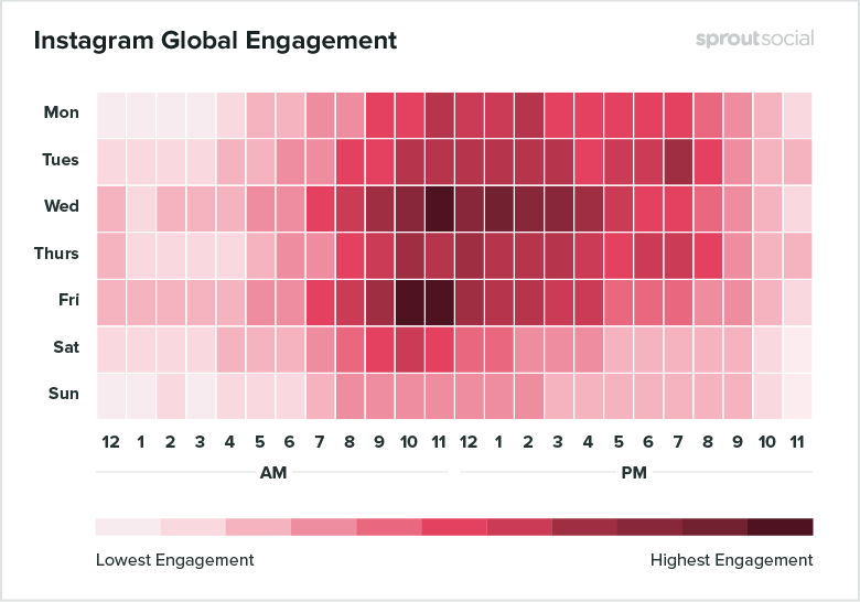 Instagram best times to post chart