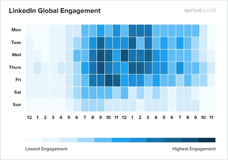 LinkedIn engagement times chart