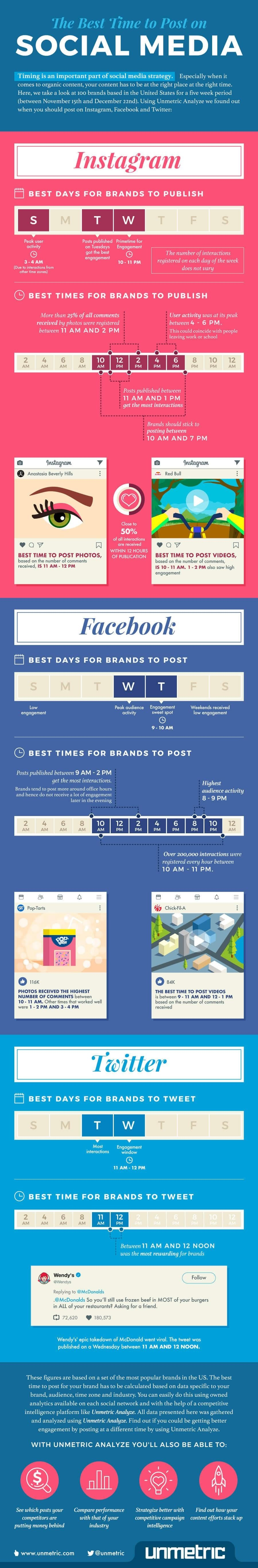 The Best Times and Days to Post on Facebook, Instagram and Twitter [Infographic] | Social Media Today