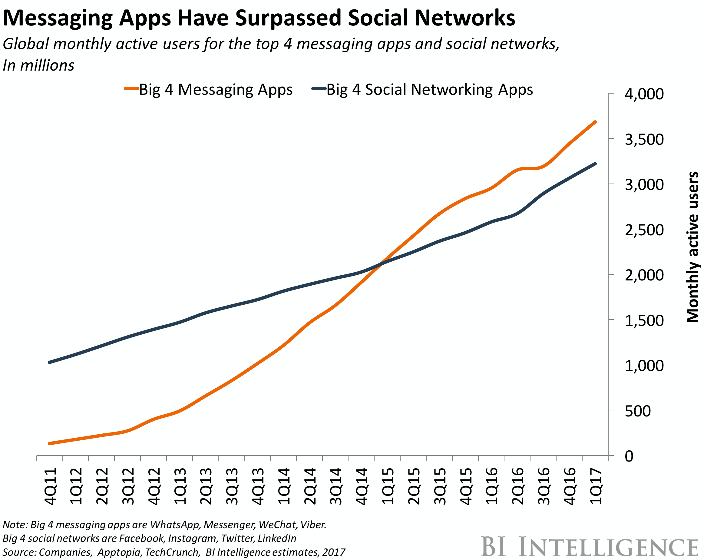 Charts showing active users of messaging apps versus social apps