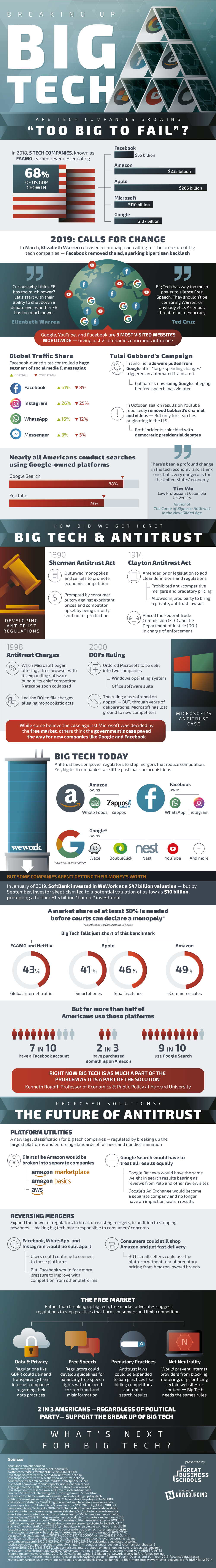 Breaking up big tech infographic