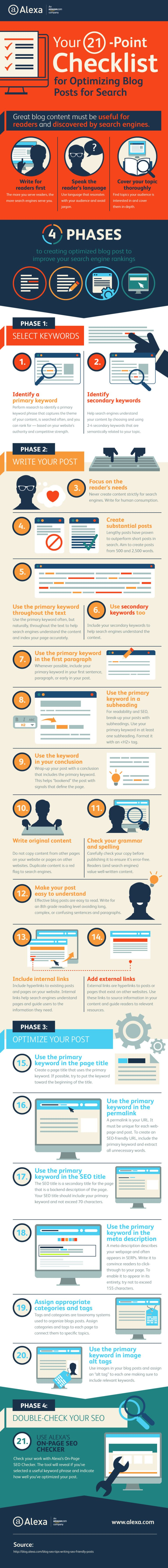 Blog SEO: 21 Step Checklist to Optimise Your Posts for Google [Infographic]   Social Media Today
