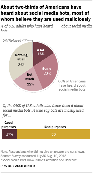Pew research data into social user bot awareness