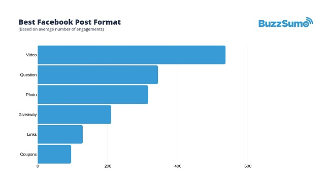 BuzzSumo Facebook report 2019