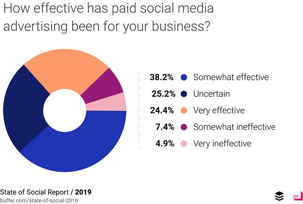 Buffer State of Social 2019 report