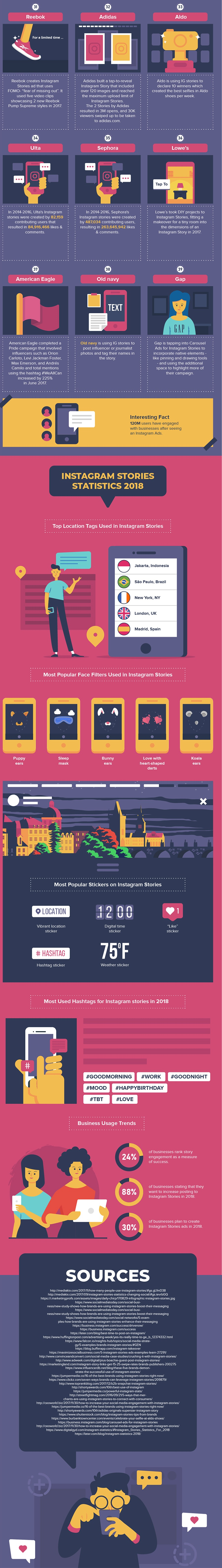 Infographic looks at Instagram Stories usage by brands