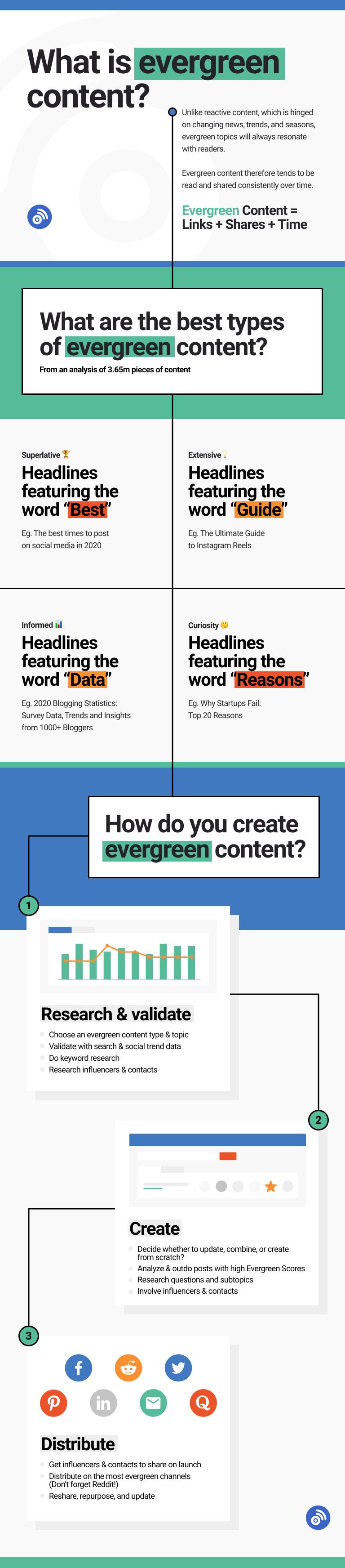 BuzzSumo evergreen content infographic