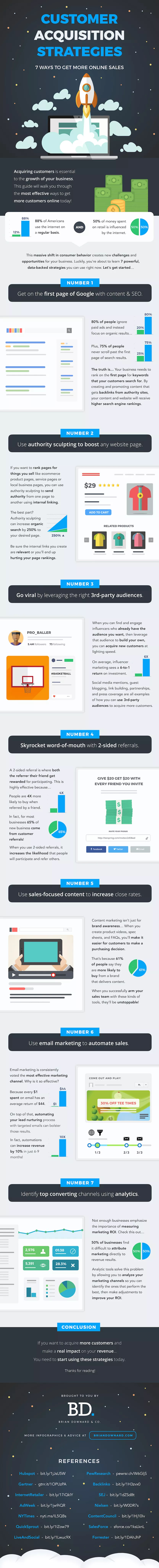 Infographic outlines a range of customer acquisition strategies