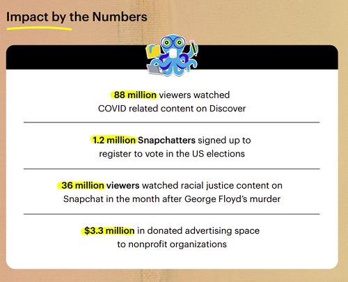 Snapchat CitizenSnap report