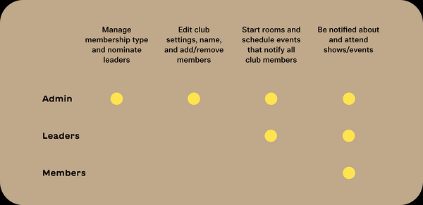 Clubhouse roles