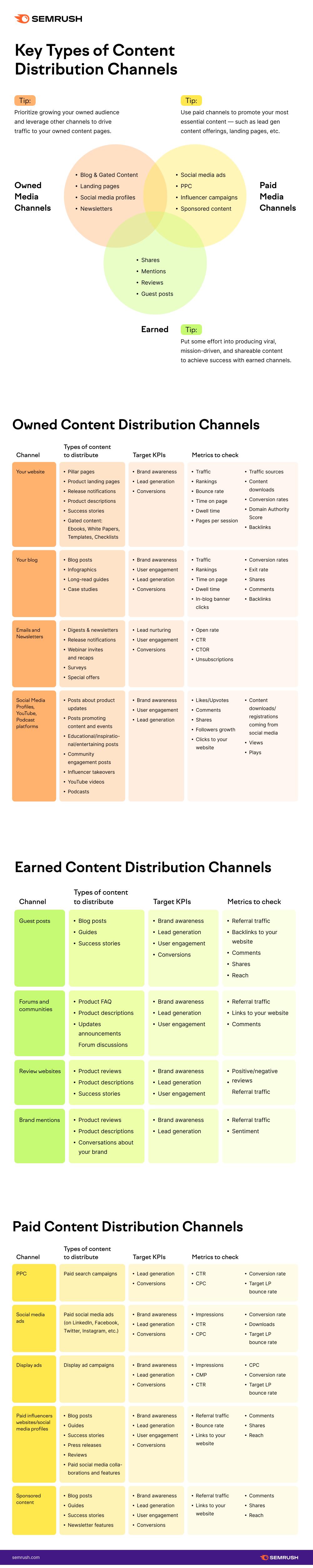Content distribution channels overview