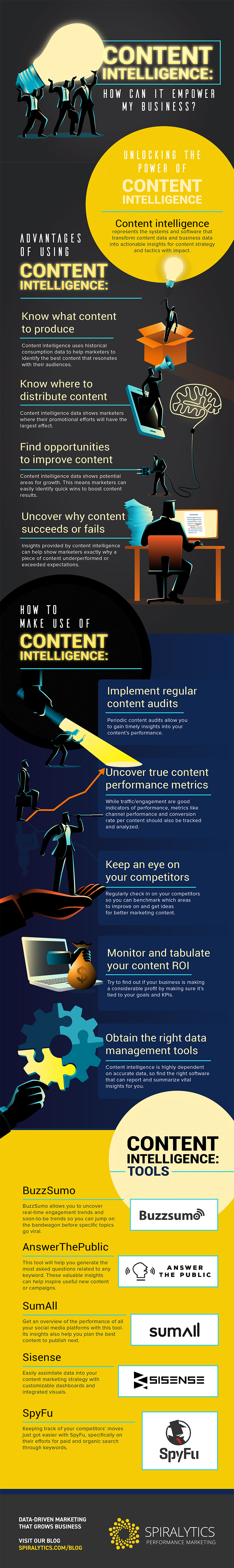 Infographic looks at content intelligence tools and tips