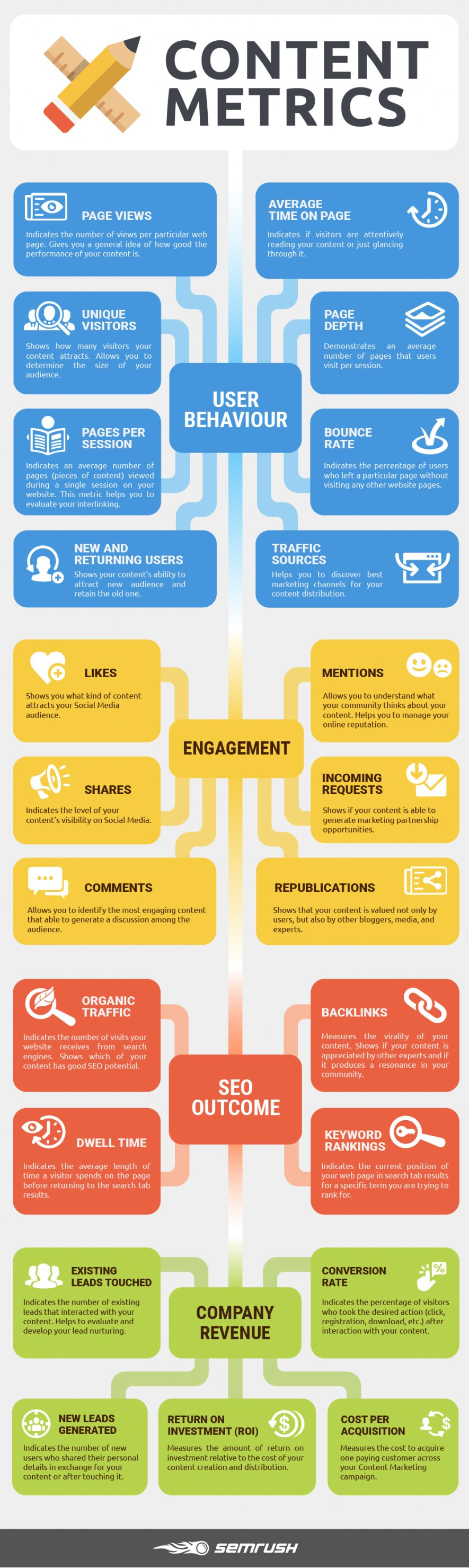 23 Metrics to Measure Content Marketing Success [Infographic]