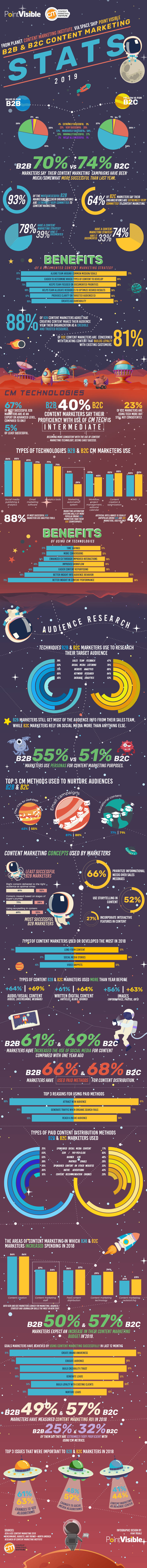 Infographic outlines a range of content marketing stats