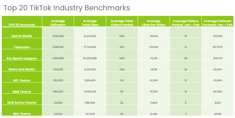 TikTok brand benchmarks