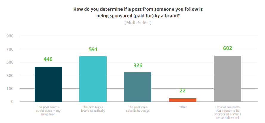 CPC Influencer Marketing Study [chart]