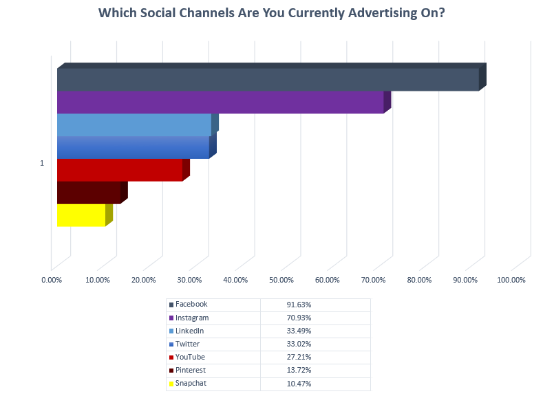 SMT Survey: Which Platforms Are Your Currently Advertising On?