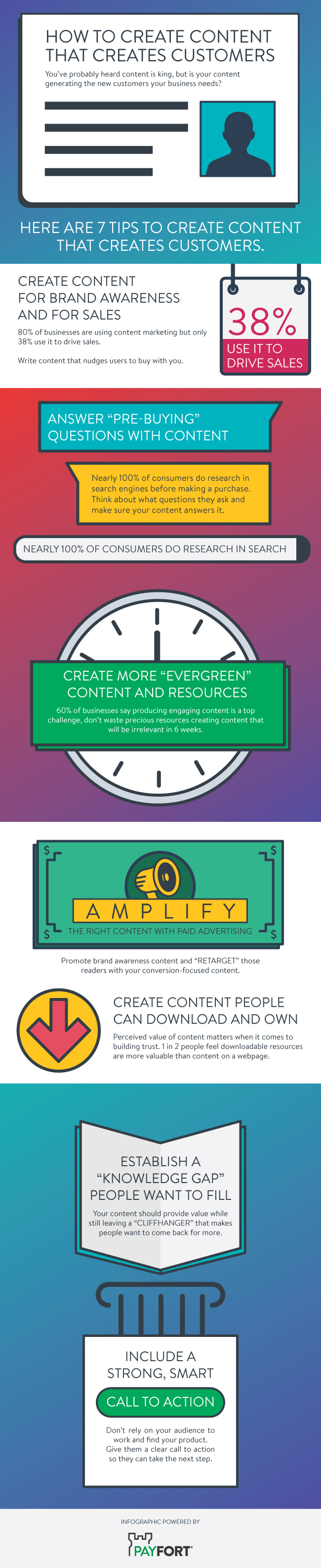 infographic provides tips on how to create lead generating content