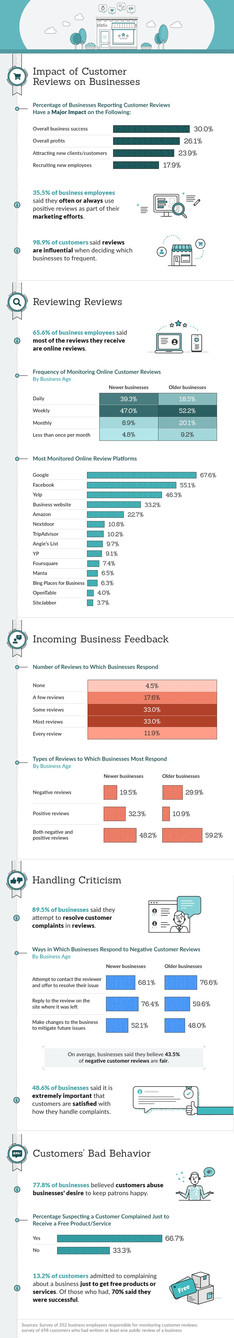 Infographic looks at how people use reviews in their decision-making process
