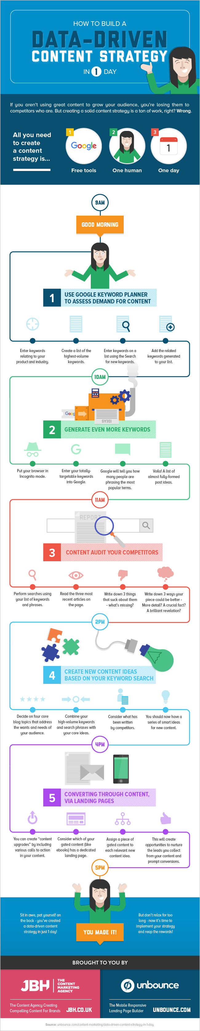 Infographic outlines a simple content strategy