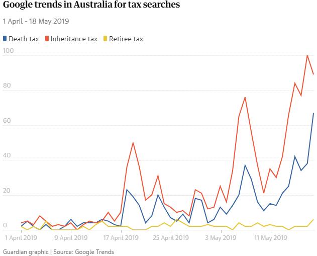 Death tax searches