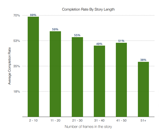 Instagram Stories completion rate by length [chart]
