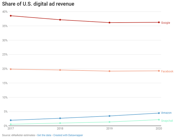 Chart shows digital ad share in US market by hosting company
