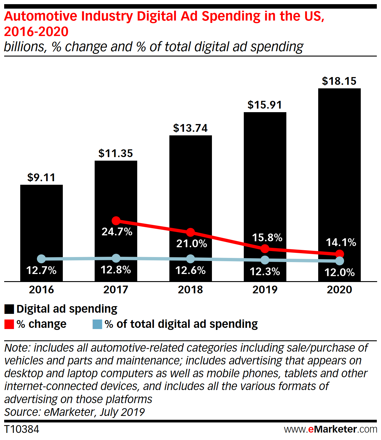 eMarketer stats on auto ad spend