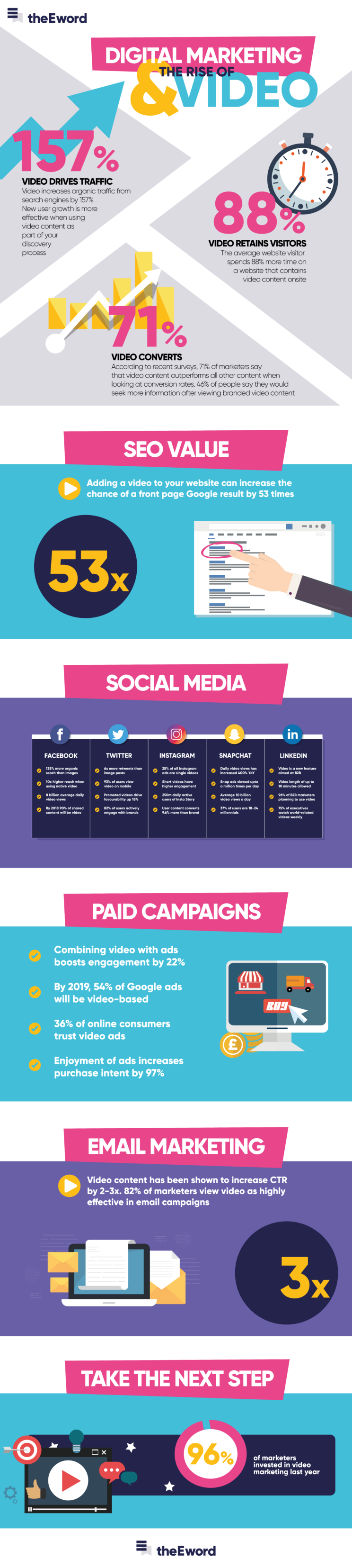 Digital Marketing and the Rise of Video [Infographic]   Social Media Today
