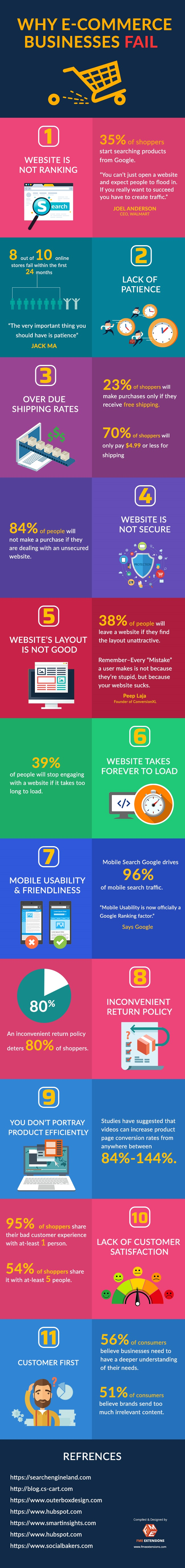 Infographic lists key, common problems with eCommerce sites