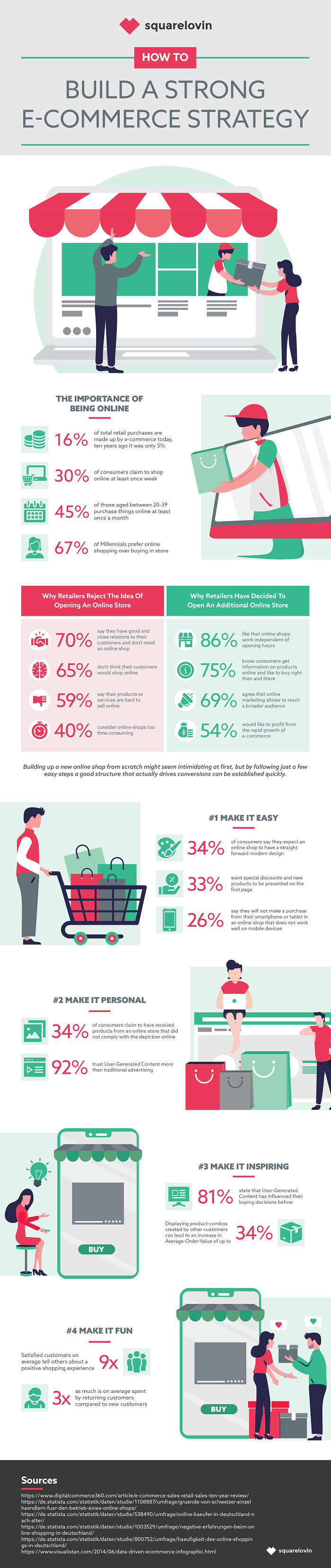 eCommerce insights