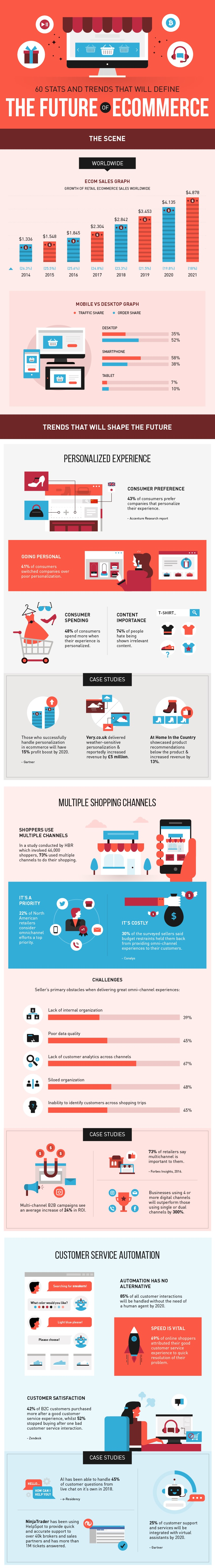 Infographic lists a collection of eCommerce Trends