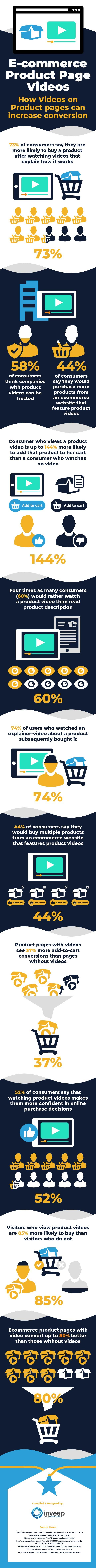 How Videos on Product Pages can Increase eCommerce Conversion [Infographic]