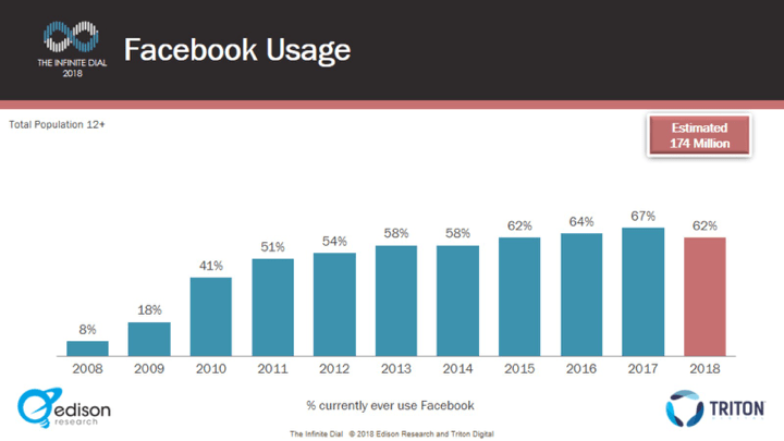 New Report Shows Facebook Usage is in Decline, Which May be Behind the Latest News Feed Shifts | Social Media Today