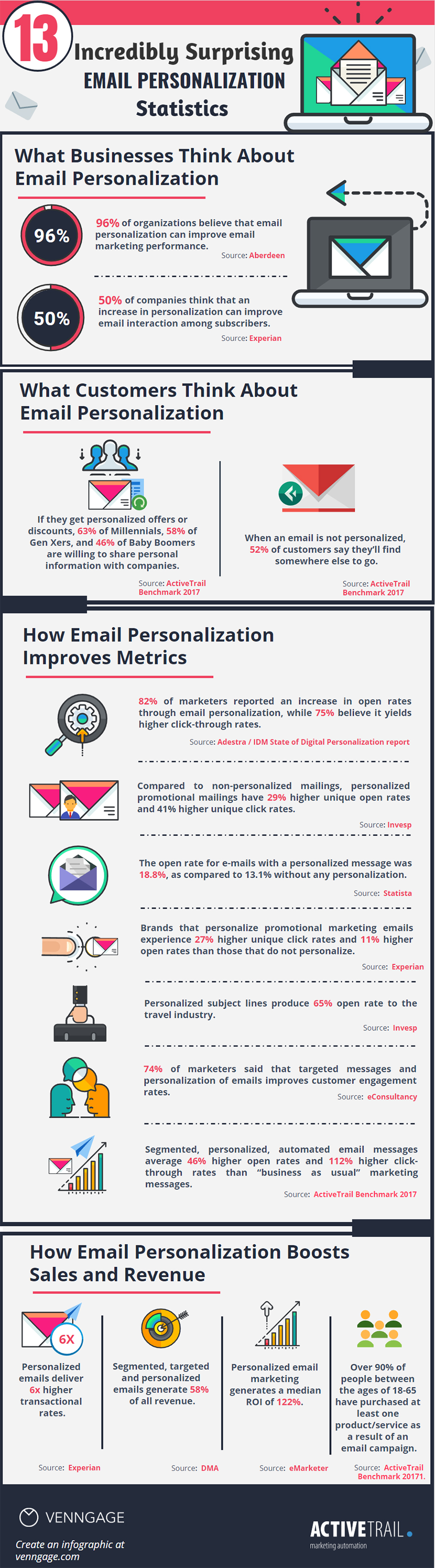 A listing of key stats on the benefits of email marketing personalization