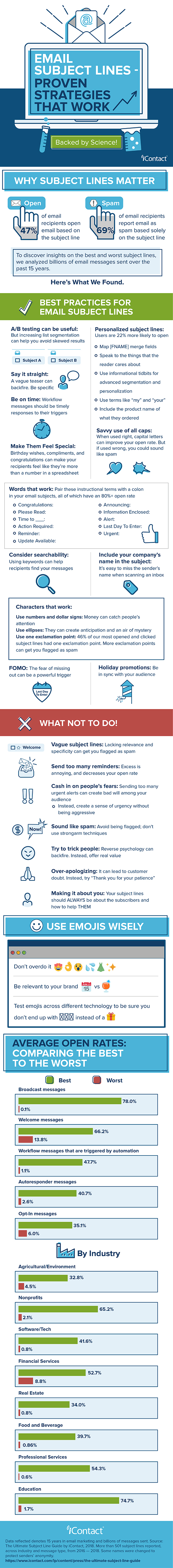 Infographic outlines a range of email subject lines tips